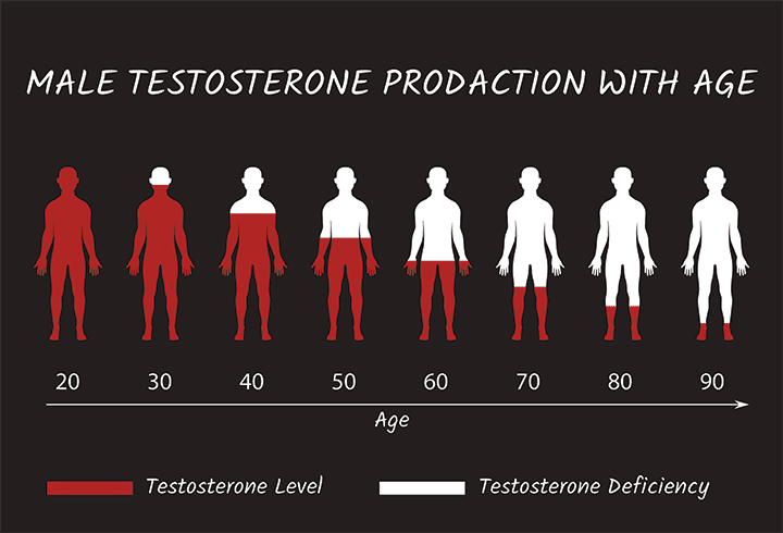 low testosterone production chart by age